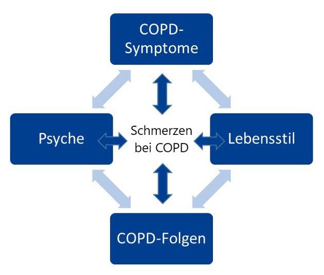 Schmerzen bei COPD