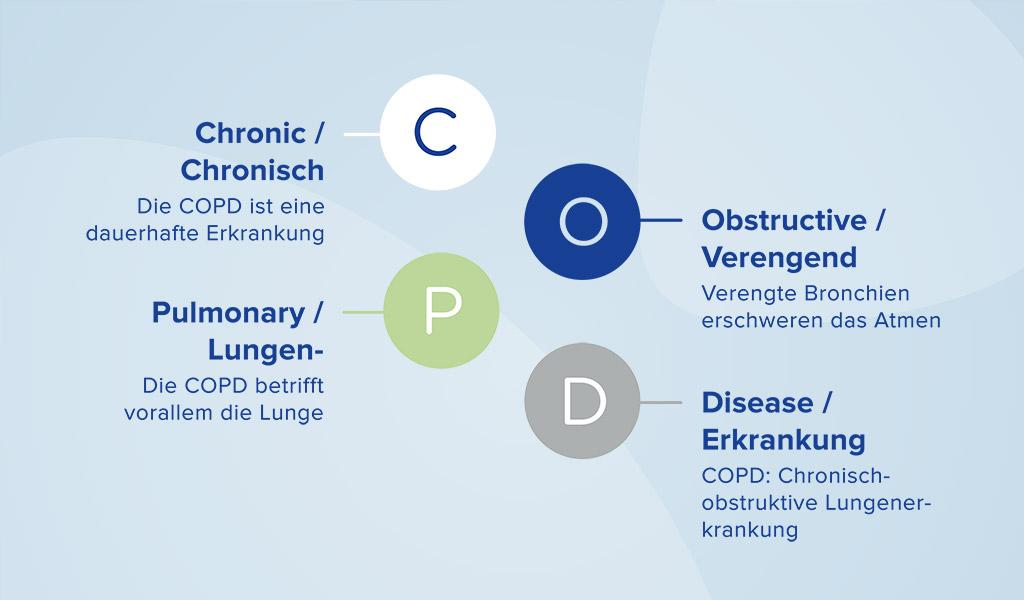 Was ist COPD? Die 10 wichtigsten Fakten