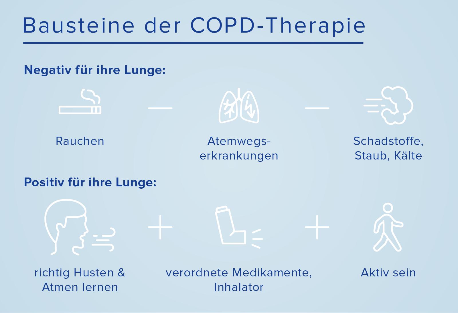Bausteine der COPD-Therapie