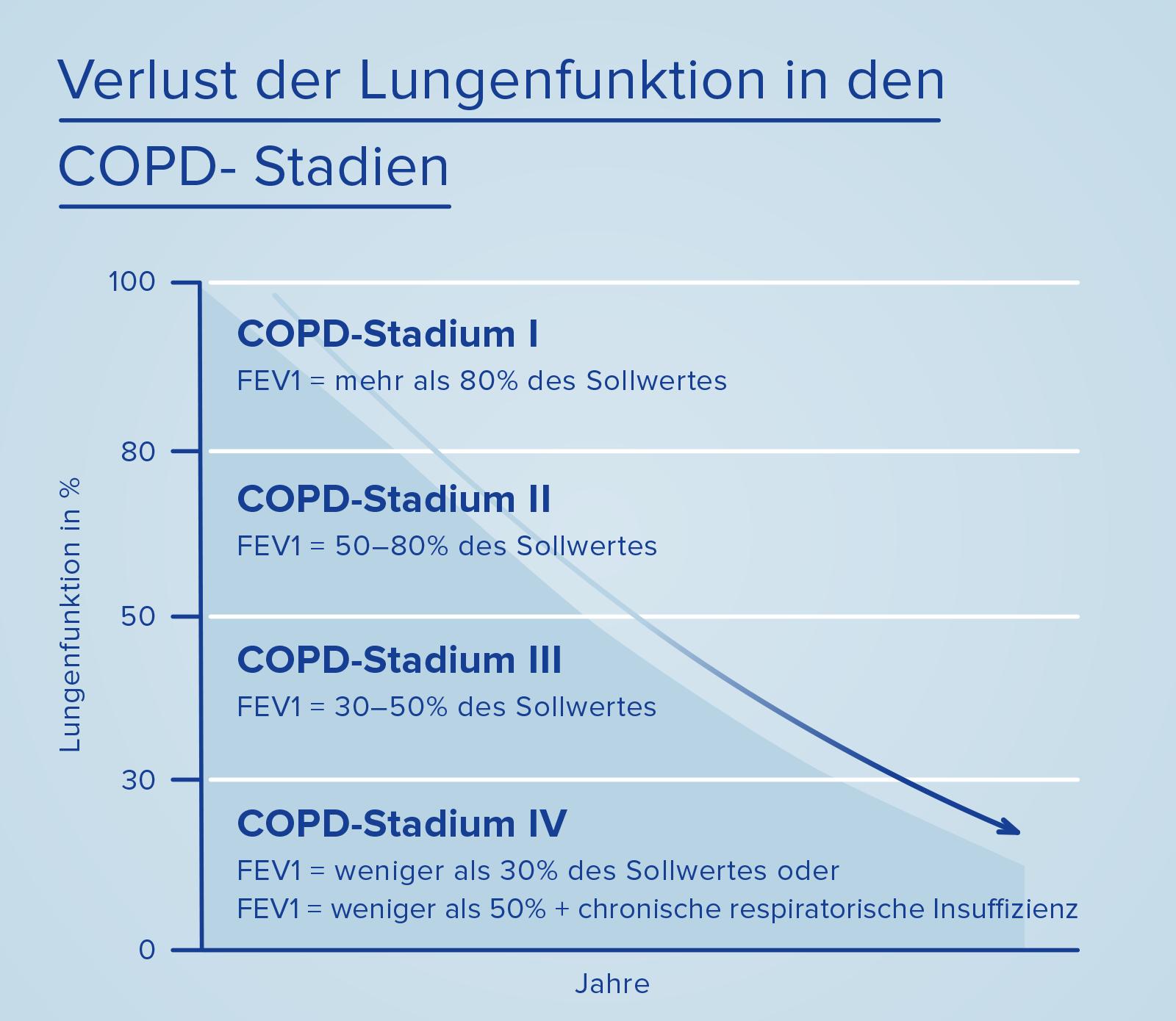 Verlust der Lungenfunktion in den COPD-Stadien
