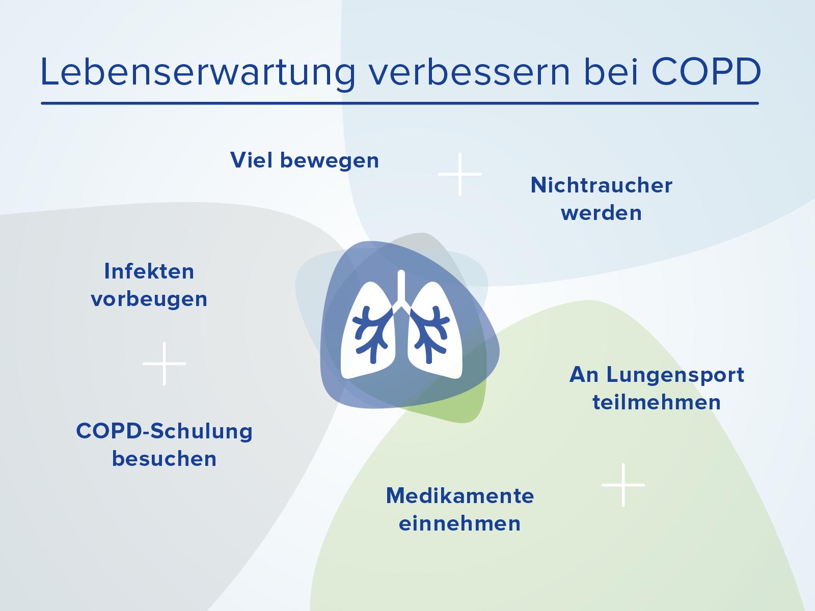 Lebenserwartung bei COPD verbessern