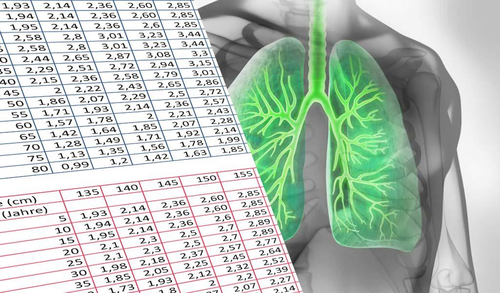 Lungenfunktion bei COPD und Asthma
