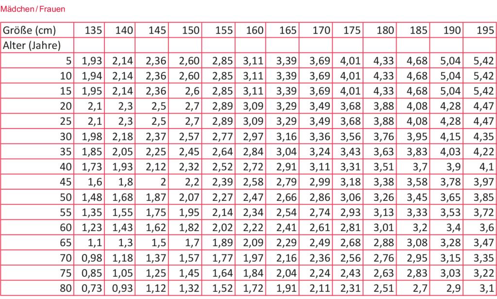 Normwerte der Einsekundenluft (FEV1) für Frauen