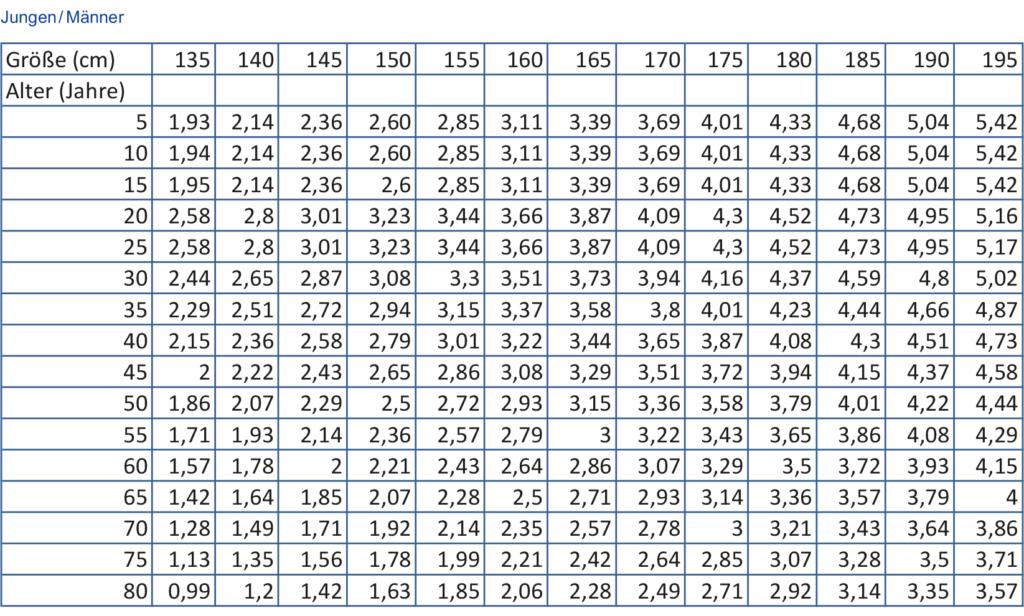 Normwerte der Einsekundenluft (FEV1) für Männer